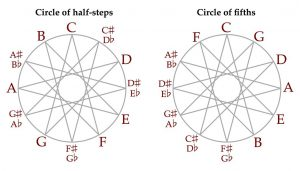 Circle Of Fifths Triangles