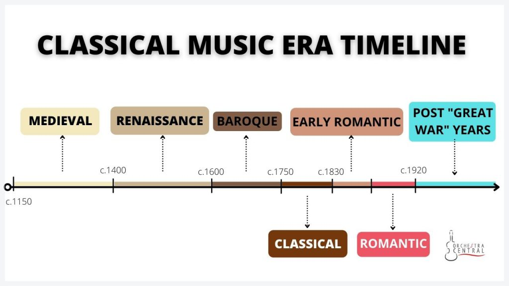A picture showing the classical music era timeline